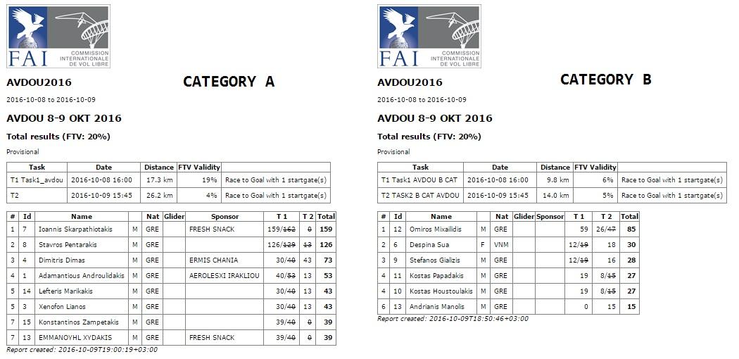 results_avdou_2016